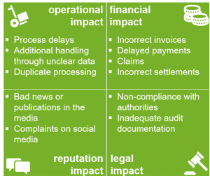data quality impact categories, operational, financial, reputation, legal
