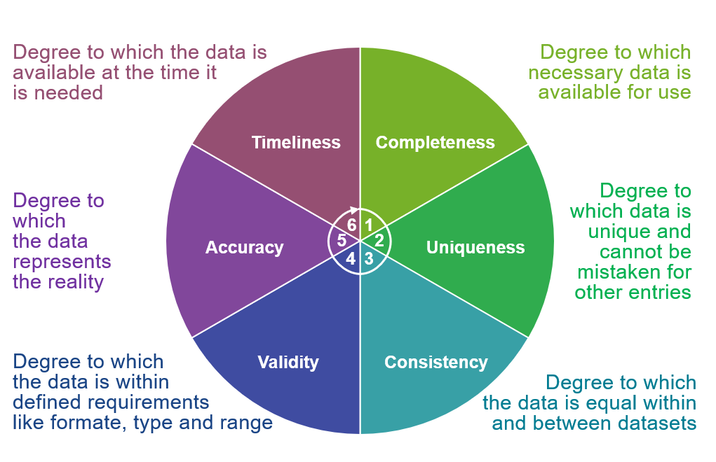 data quality dimensions completeness, uniqueness, consistency, validity, accuracy, timeliness